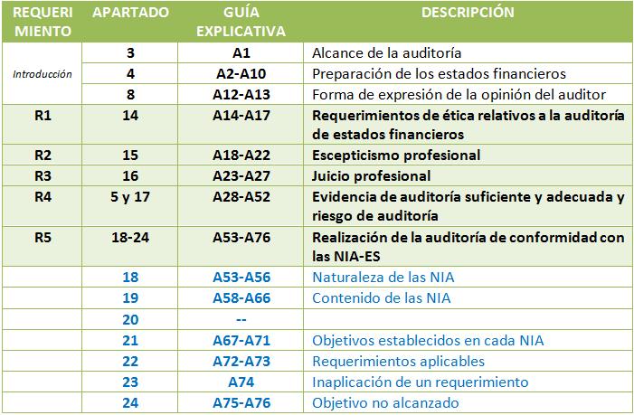 NIA 200 tabla requerimientos guías explicativas
