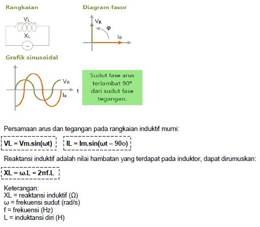 Tegangan arus bolak balikac fisika kimia dasar 2 ab bab iii ccuart Images