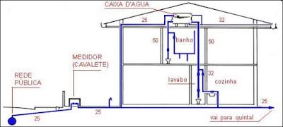 Instalações Hidráulica e Elétrica