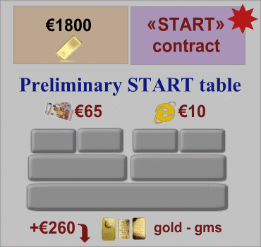Start Contract, Preliminary Table of Orders