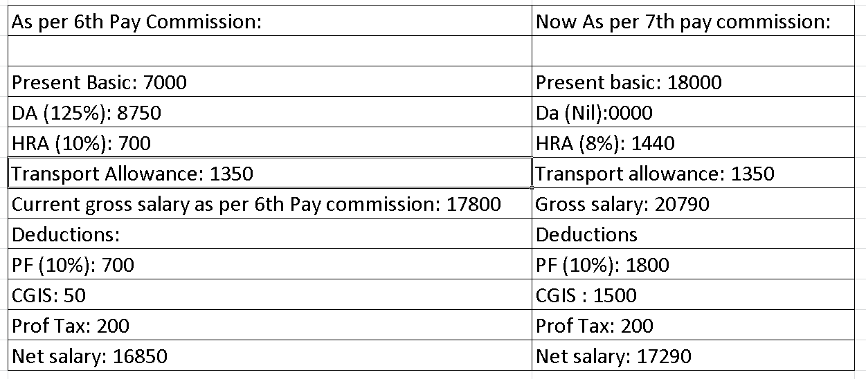 30 Salary Hike Confirmed In 7th Pay Commission For CG Employees 6th And CPC Are Commissions That Was Created By The Government Of