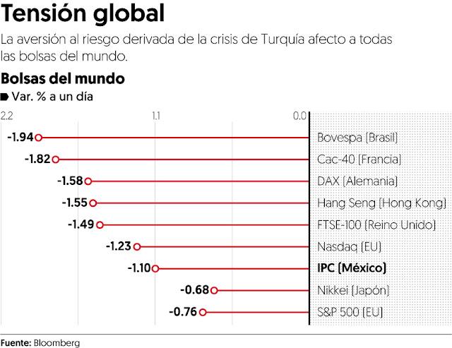 Turquía arrastra a los mercados globales