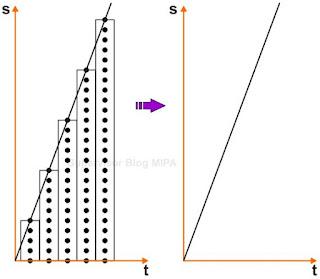 Grafik Kedudukan terhadap Waktu (grafik s-t) pada GLB dengan ticker timer