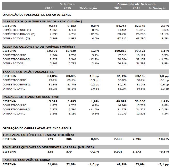 Grupo LATAM divulga resultados operacionais preliminares de setembro de 2016