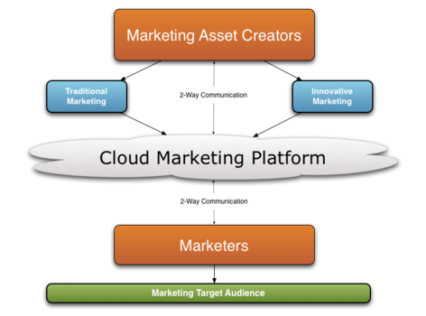 What is Cloud Marketing? and Benefits of Cloud Marketing