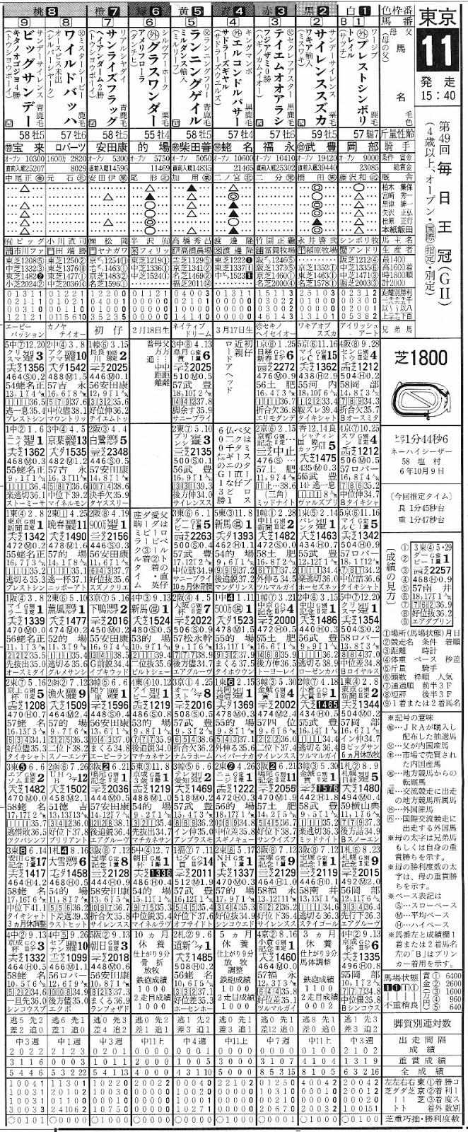 1998年の毎日王冠の日刊競馬の競馬新聞