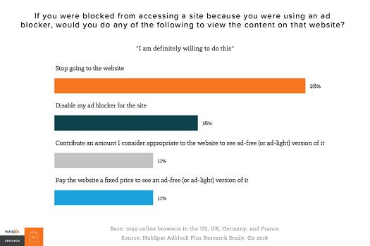 Encuesta uso de Adblock