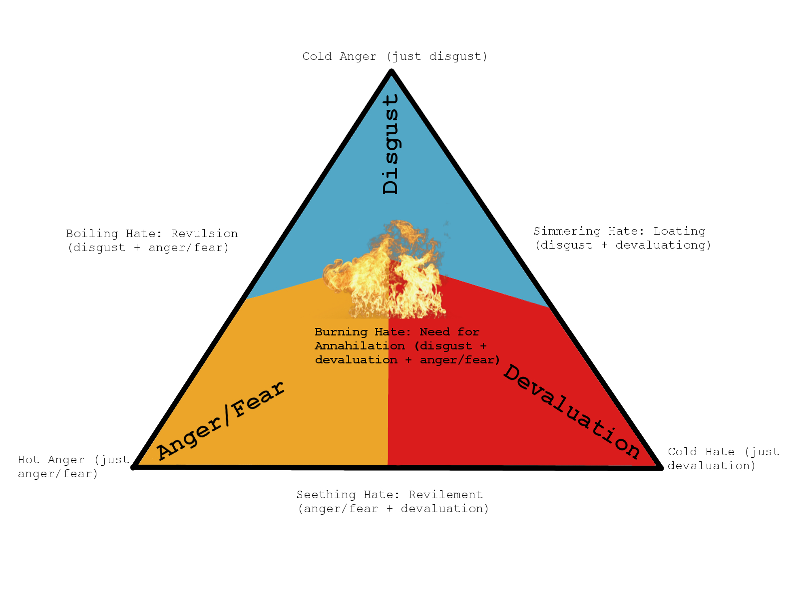 triangular theory The intimacy component refers to feelings of closeness, connectedness and  bondedness in loving relationshipsthe passion component.