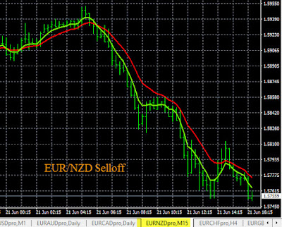 Profitable Forex Alerts EUR/NZD Sell