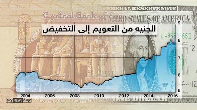 ما هو معنى تعويم الجنيه واهم اسباب تعويم الجنية المصري لمواجهة ارتفاع سعر الدولار اليوم فى السوق السوداء
