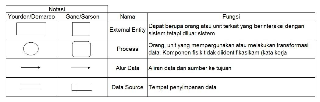 Dad diagram alir data dfd data flow diagram ccuart Choice Image
