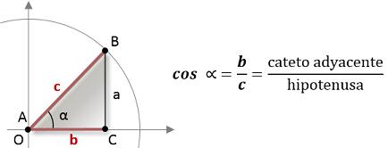 Matemáticas10 Ejemplos De Coseno