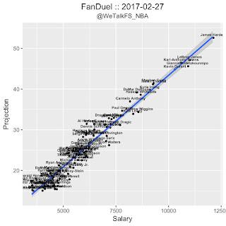 NBA DFS FanDuel Projections 2/27