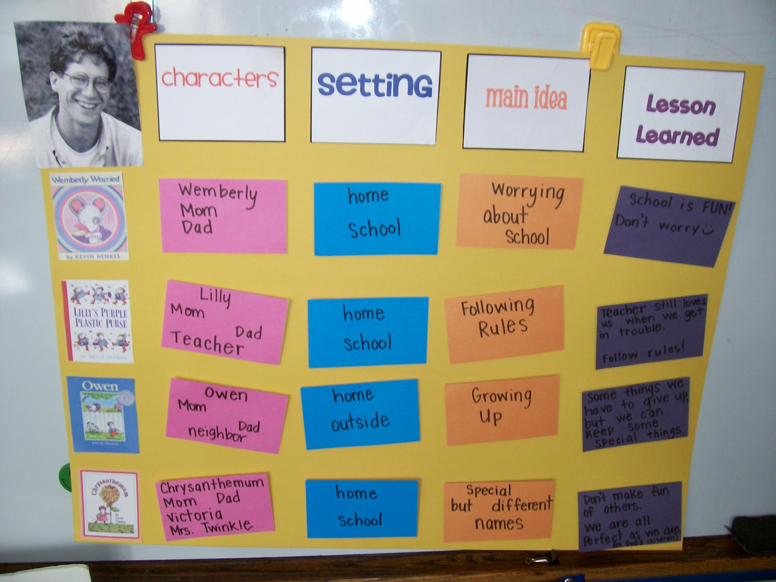 Sarah S First Grade Snippets Kevin Henkes Author Study
