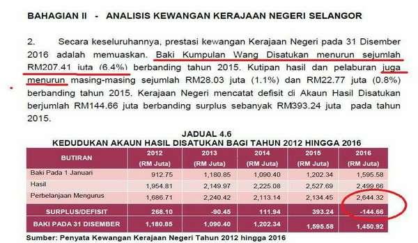 Dua Tahun Azmin Ali Sebagai MB Selangor,  Negeri Mengalami Defisit