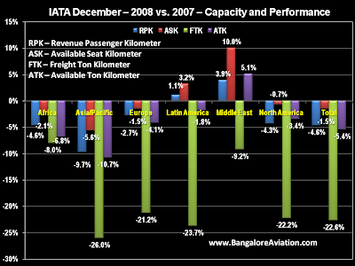 IATA December 2008 vs 2007 passenger and freight performance. Bangalore Aviation
