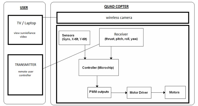 1991 camaro fuse block diagram spy copter a quad rotor with an on board surveillance block diagram quadcopter #15