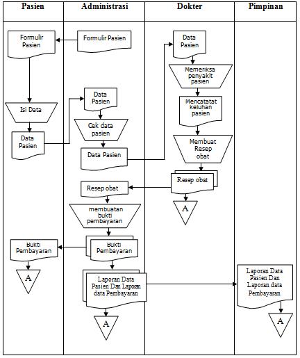 Form Nasib Marbun Analisa Perancangan Sistem Informasi Data Pasien