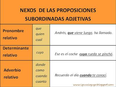 ejercicios subordinadas adjetivas sustantivadas pdf