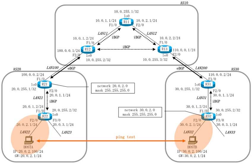 Comparison : Cisco 2960-X Vs Cisco 3650 Vs Cisco 3850 Vs Juniper