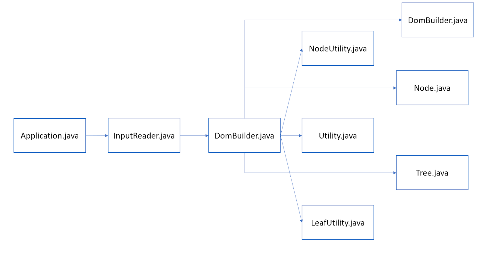 Parsing and validating xml in java