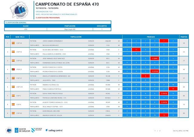 FINAL DEL CAMPEONATO DE ESPAÑA DE 470