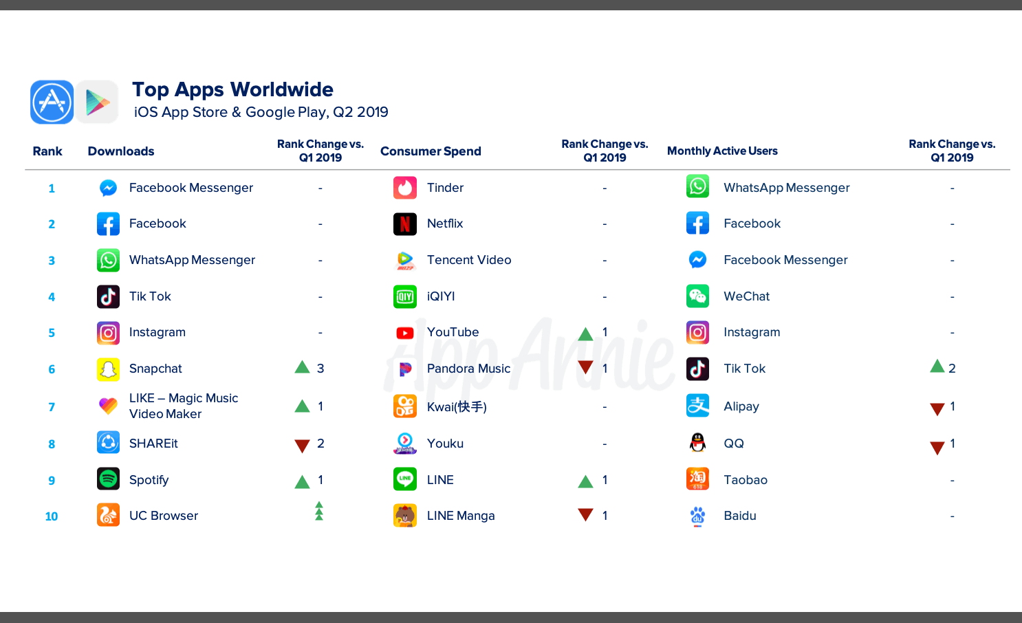 Messenger and Facebook rank highest in applications in the