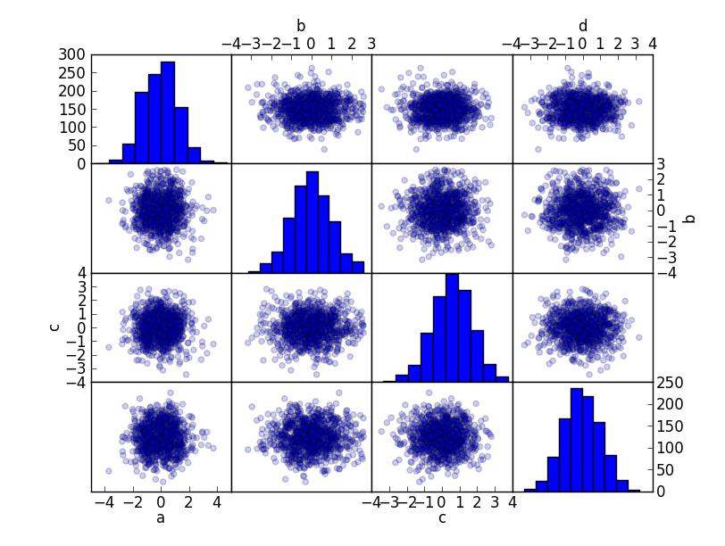 Histograms and Scatter Matrix | Plotting for Pandas GSoC2012
