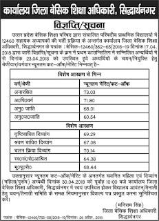 Siddharthnagar Districts 12460 Cut Off Marks, Assistant Teacher