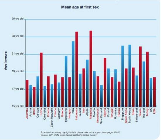 7個Durex對馬來西亞人的性生活有趣的數據