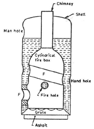 block diagram of water tube boiler