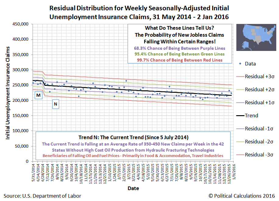 42 Other States - Residual Distribution of Seasonally-Adjusted Weekly Initial Unemployment Insurance Claim Filings, 31 May 2014 through 9 January 2016