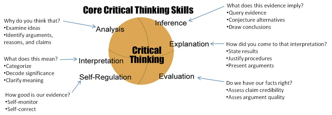 examine the argument that identifies of The assumptions you identify in the assigned reading can be explicit or implicit, and they can be factual, analytical or relating to values identifying, evaluating and revising your own assumptions like the articles you read and analyze, any argument you make will also contain assumptions.