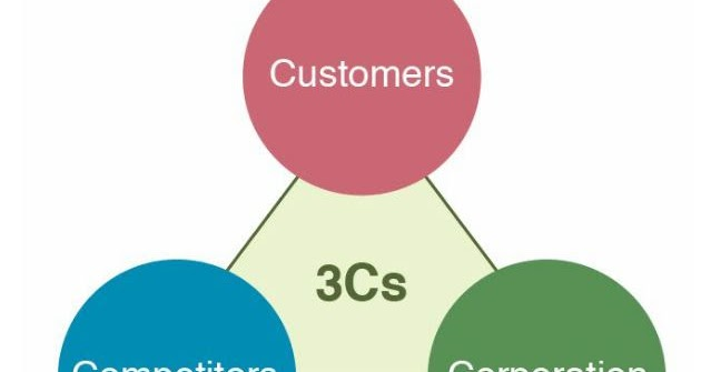 Business Analysis and Web Statistics Analysis