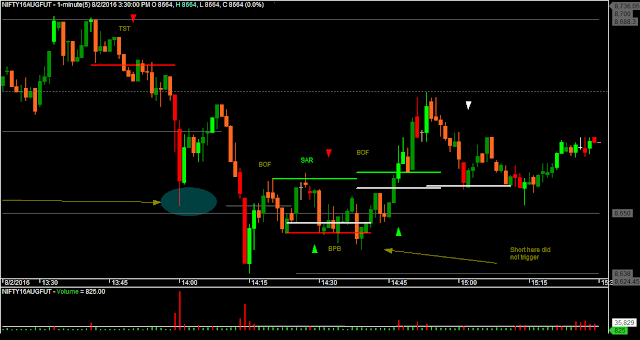 Nifty M1 Chart - Third Trade and Impatience