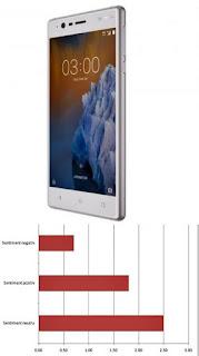sentimentul parerilor despre Telefon mobil Nokia 3, Dual SIM, 16Gb