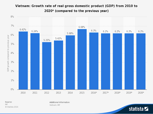 Chart Attribute: Vietnam GDP Growth Rate from 2010 to 2020* / Source: Statista