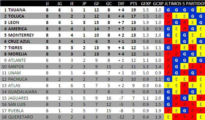 Estadística Fútbol - Todas Las Ligas