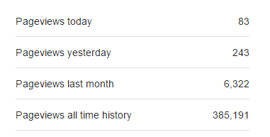 Monthly Pageviews