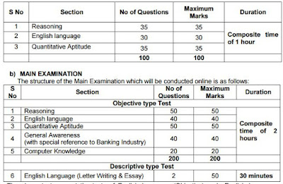 Indian Bank PO Question Paper Pattern 2016-17