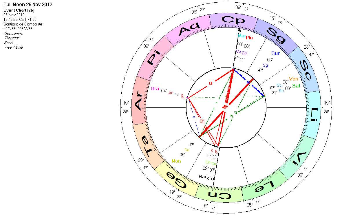 Astrology of the Spanish train accident