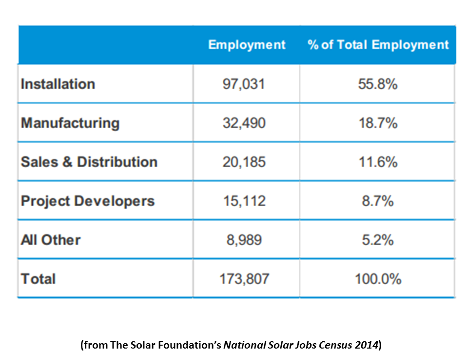 NewEnergyNews: TODAY'S STUDY: THE JOBS IN SOLAR RIGHT NOW