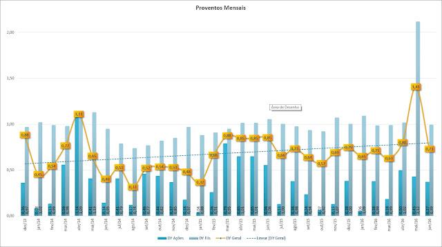 rentabilidade dividendos proventos jscp junho 2016