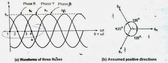 Alternating Current Motor Diagram An Alternating Current