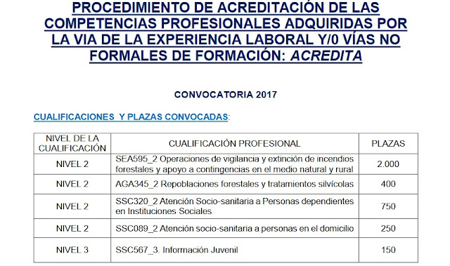 http://pop.jccm.es/acredita/acredita/convocatorias-acredita-2017/informacion-general-convocatoria-2017/