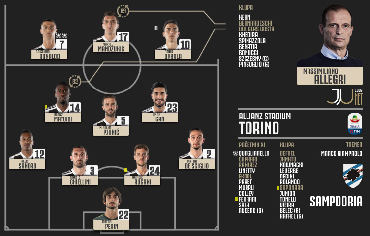 Serie A 2018/19 / 19. kolo / Juventus - Sampdoria 2:1 (1:1)