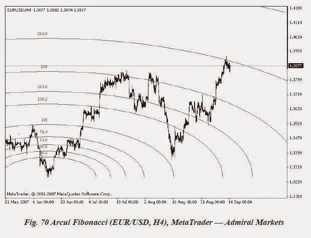 Instrumente de tranzacționare Fibonacci - posterland.ro