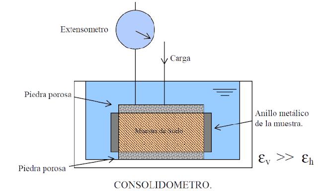 consolidómetro