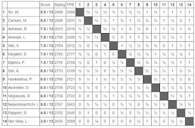 Clasificación final del Tata Steel Chess 2017