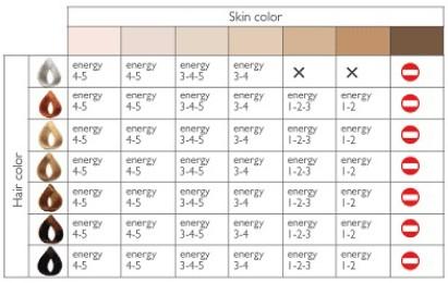 skin color, beauté, blog